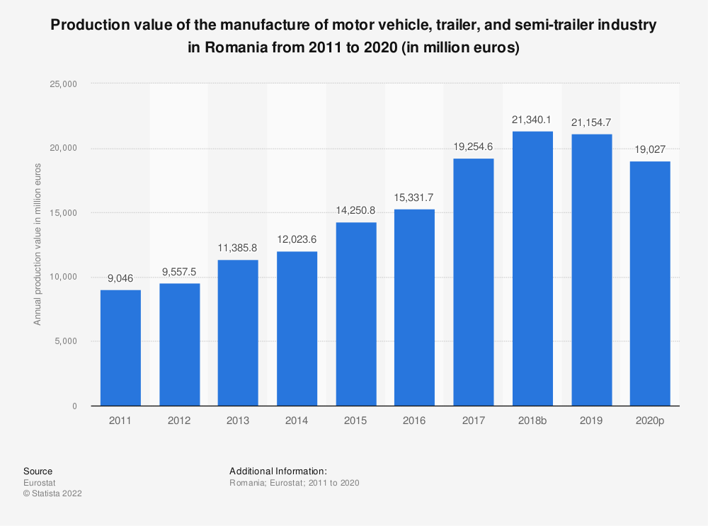 Statistic: Production value of the manufacture of motor vehicle, trailer and semi-trailer industry in Romania from 2008 to 2016 (in million euros) | Statista