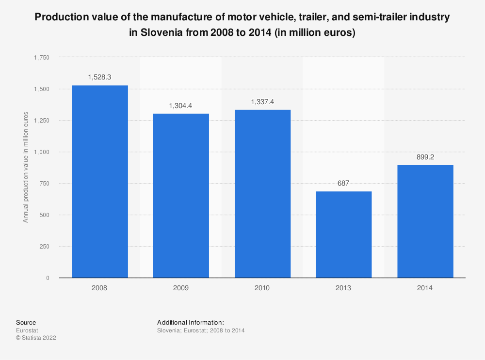 Statistic: Production value of the manufacture of motor vehicle, trailer and semi-trailer industry in Slovenia from 2008 to 2016 (in million euros) | Statista