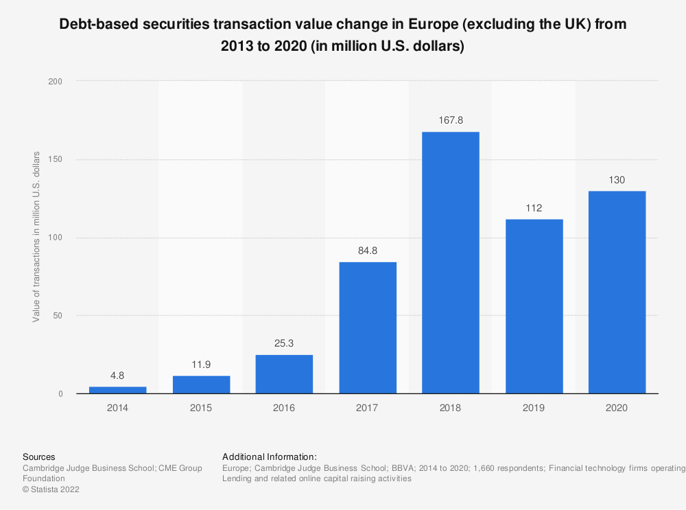 Statistic: Debt-based securities transaction value change in Europe (excluding the UK) from 2012 to 2017 (in million euros) | Statista