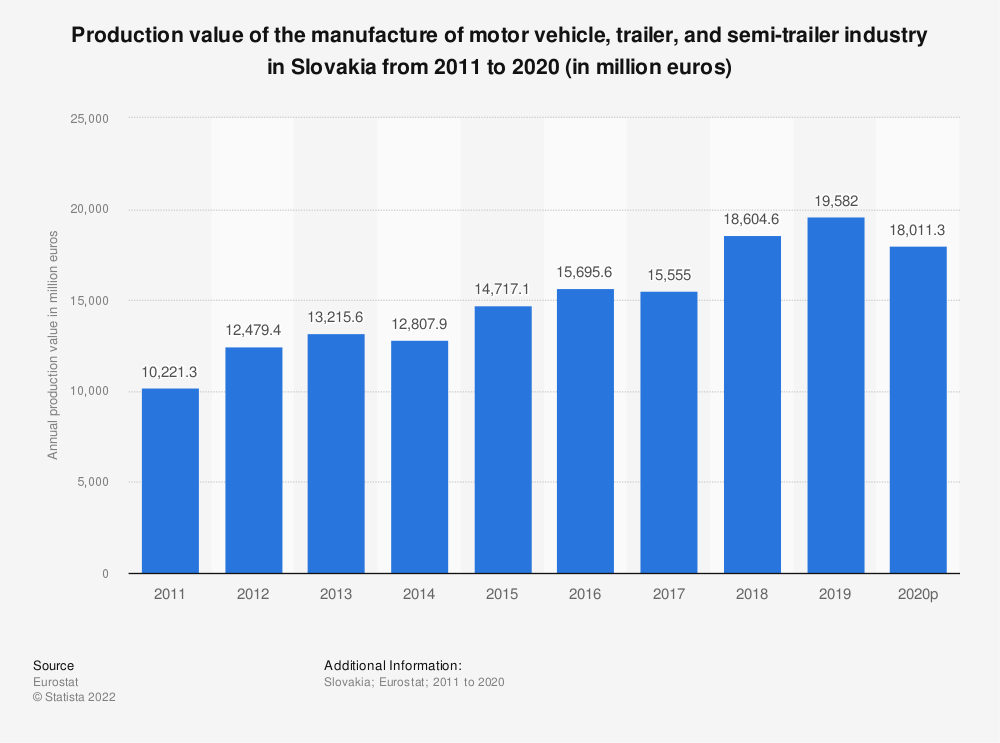 Statistic: Production value of the manufacture of motor vehicle, trailer and semi-trailer industry in Slovakia from 2008 to 2016 (in million euros) | Statista