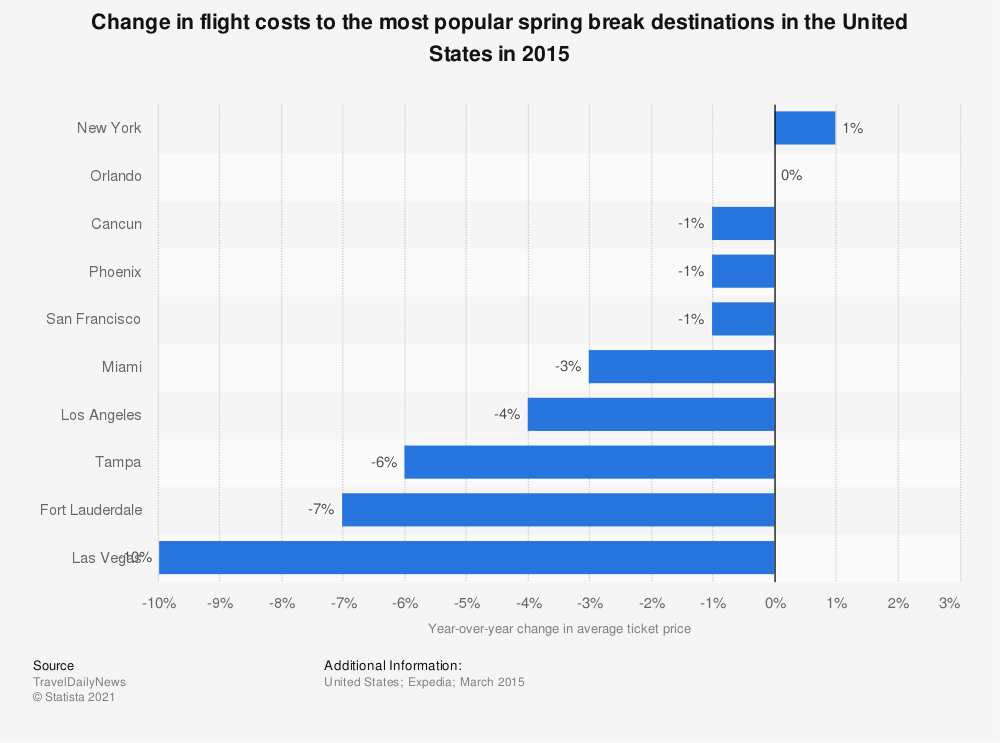 Statistic: Change in flight costs to the most popular spring break destinations in the United States in 2015 | Statista