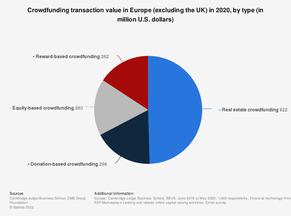 Statistic: Crowdfunding transaction value in Europe (excluding the UK) in 2016, by type (in million euros) | Statista