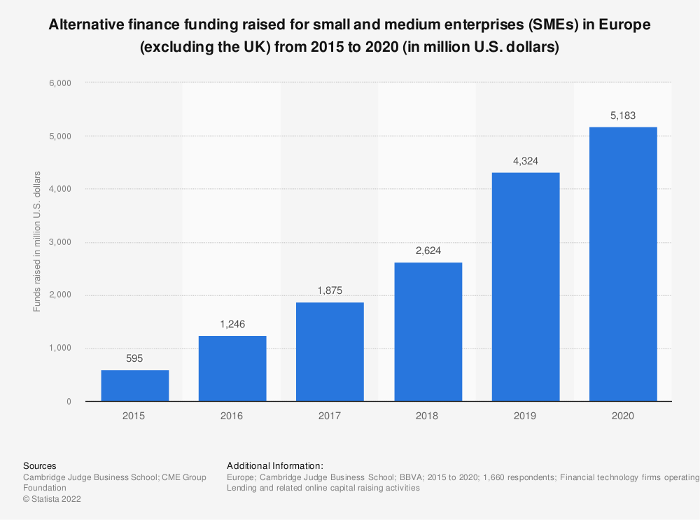 Statistic: Alternative finance funding raised for small and medium enterprises (SMEs) in Europe (excluding the UK) from 2012 to 2017 (in million euros) | Statista