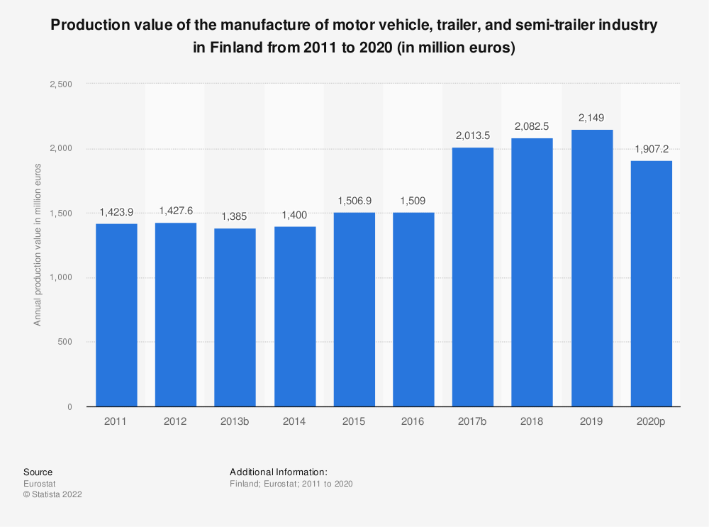 Statistic: Production value of the manufacture of motor vehicle, trailer and semi-trailer industry in Finland from 2008 to 2017 (in million euros) | Statista