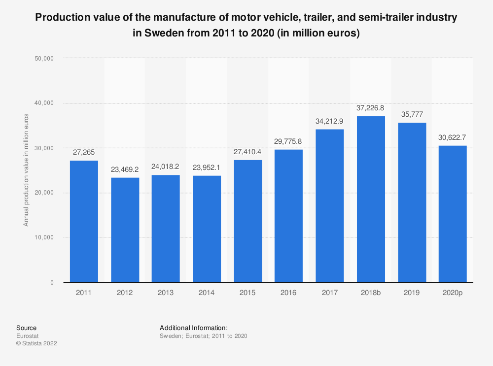 Statistic: Production value of the manufacture of motor vehicle, trailer and semi-trailer industry in Sweden from 2008 to 2016 (in million euros) | Statista