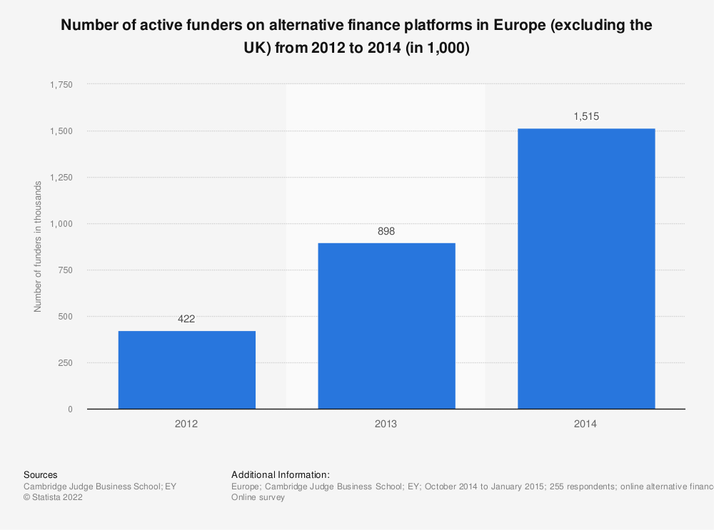 Statistic: Number of active funders on alternative finance platforms in Europe (excluding the UK) from 2012 to 2014 (in 1,000) | Statista