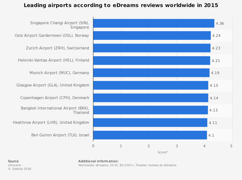 Statistic: Leading airports according to eDreams reviews worldwide in 2015 | Statista