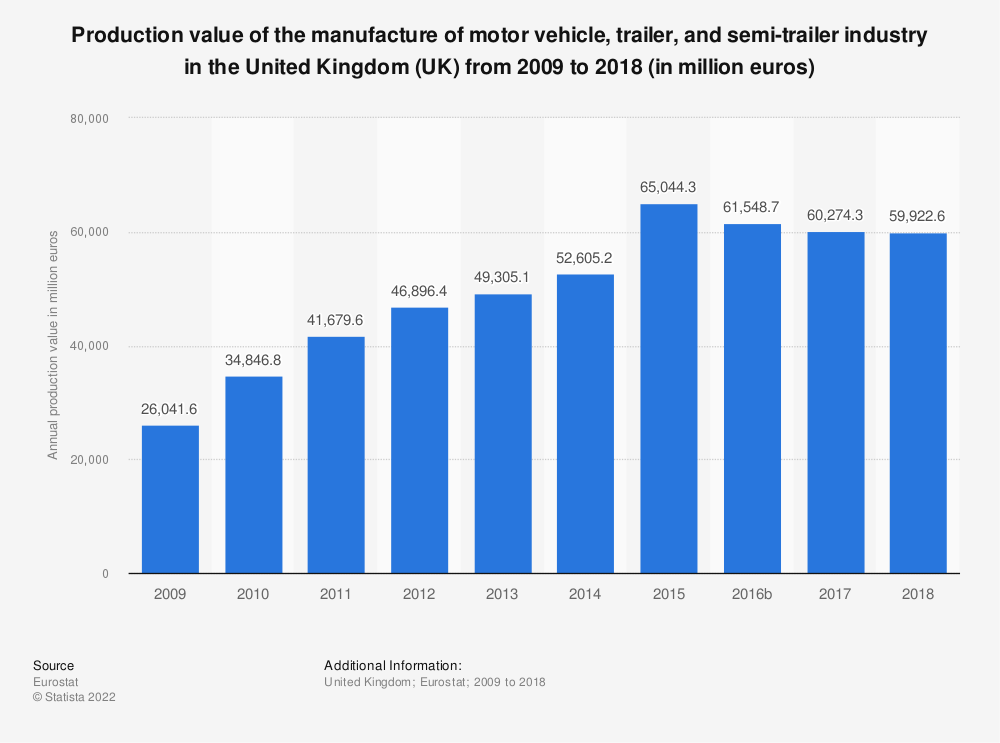 Statistic: Production value of the manufacture of motor vehicle, trailer and semi-trailer industry in the United Kingdom (UK) from 2008 to 2016 (in million euros)   Statista