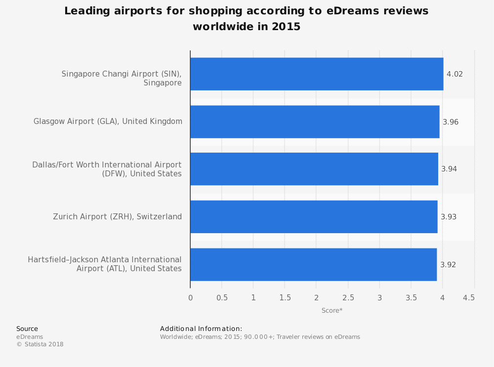 Statistic: Leading airports for shopping according to eDreams reviews worldwide in 2015 | Statista