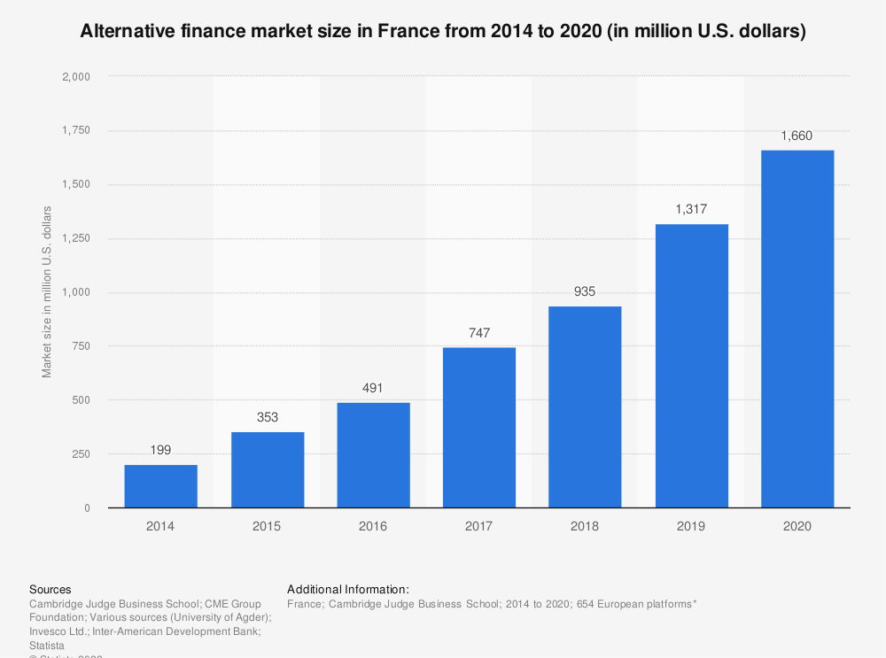 Statistic: Alternative finance market size in France from 2012 to 2016 (in million euros) | Statista
