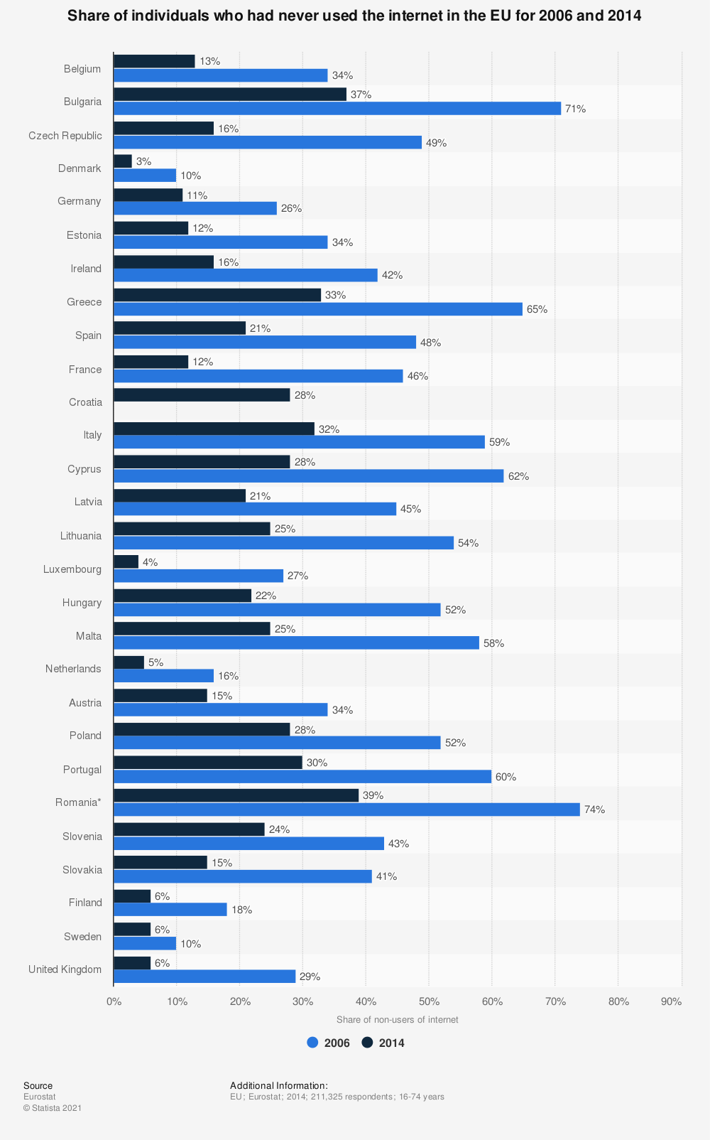 Statistic: Share of individuals who had never used the internet in the EU  for 2006 and 2014 | Statista