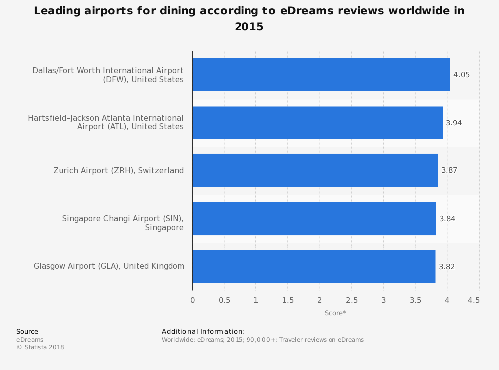 Statistic: Leading airports for dining according to eDreams reviews worldwide in 2015 | Statista