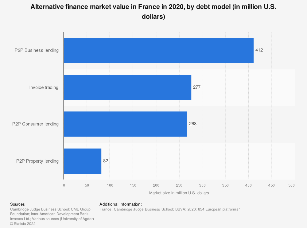 Statistic: Alternative finance market value in France in 2017, by selected platforms (in million euros) | Statista
