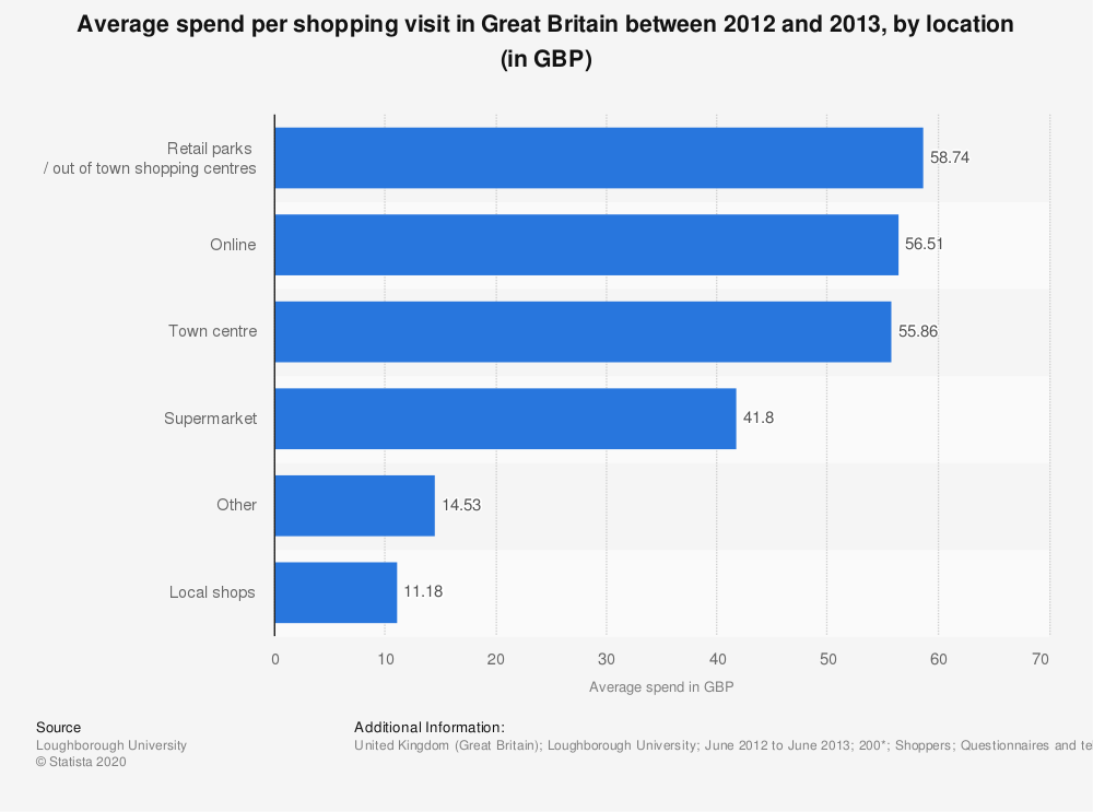 Statistic: Average spend per shopping visit in Great Britain between 2012 and 2013, by location (in GBP) | Statista