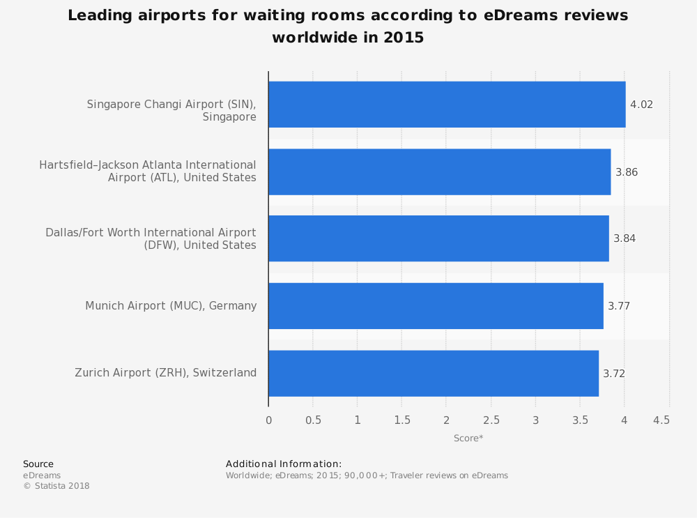 Statistic: Leading airports for waiting rooms according to eDreams reviews worldwide in 2015 | Statista