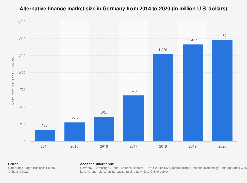 Statistic: Alternative finance market size in Germany from 2012 to 2017 (in million euros) | Statista