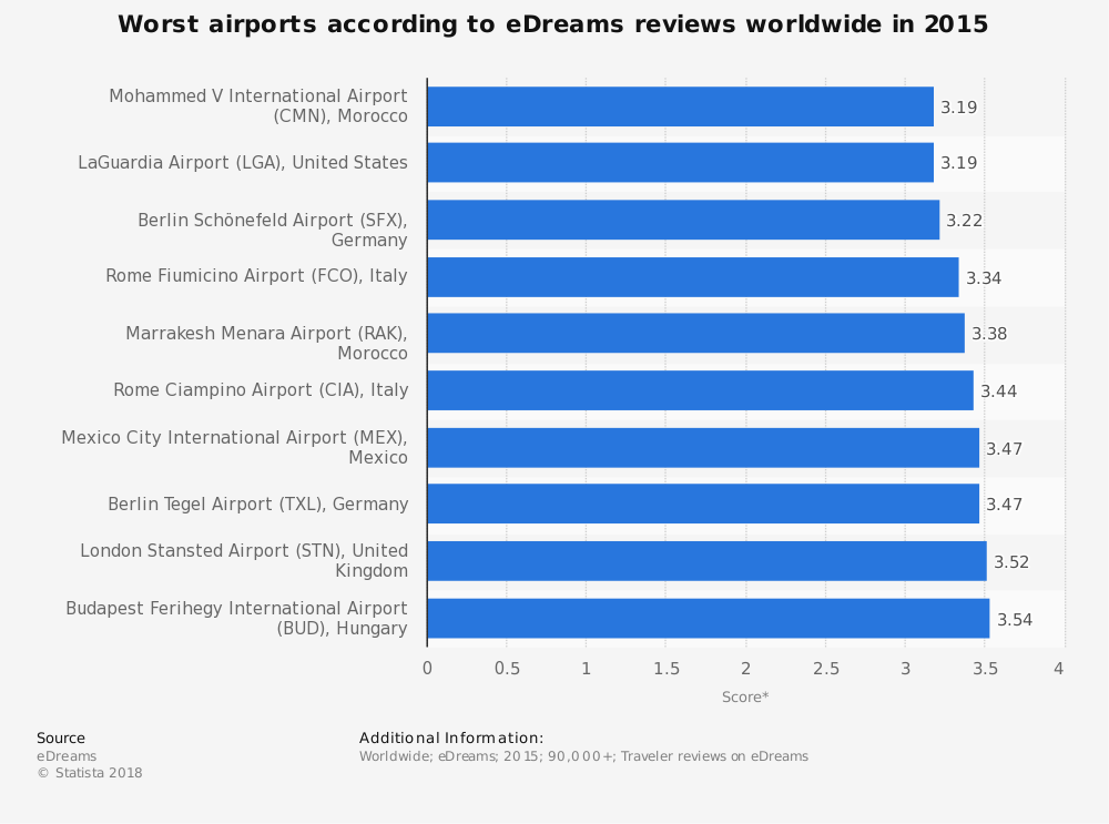 Statistic: Worst airports according to eDreams reviews worldwide in 2015 | Statista