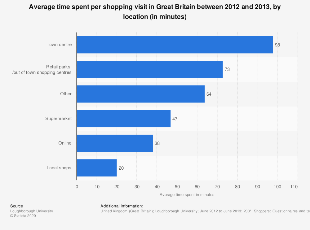 Statistic: Average time spent per shopping visit in Great Britain between 2012 and 2013, by location (in minutes) | Statista