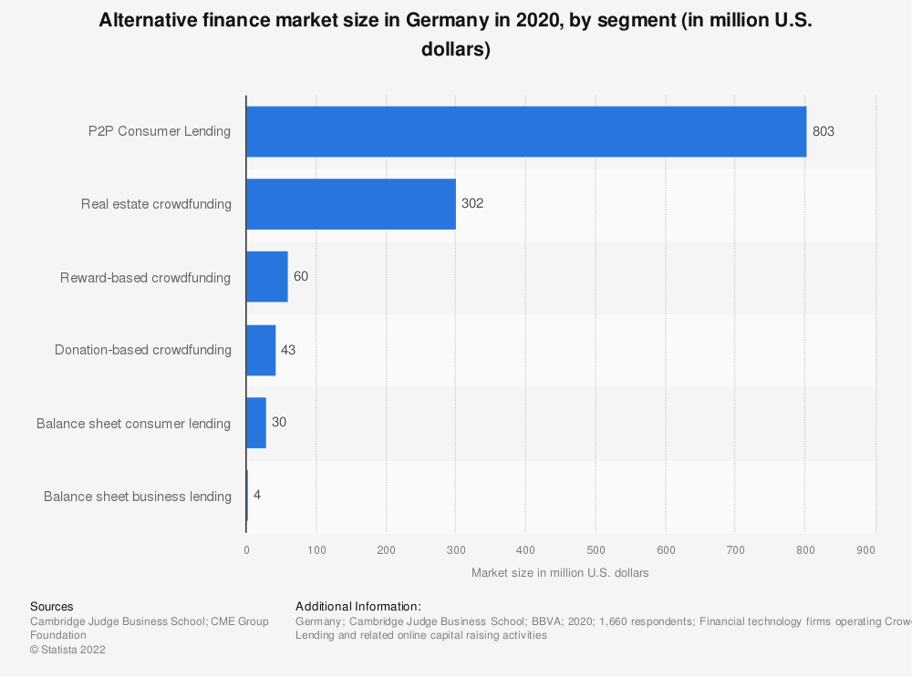 Statistic: Alternative finance market in Germany in 2016, by selected platforms (in million euros) | Statista