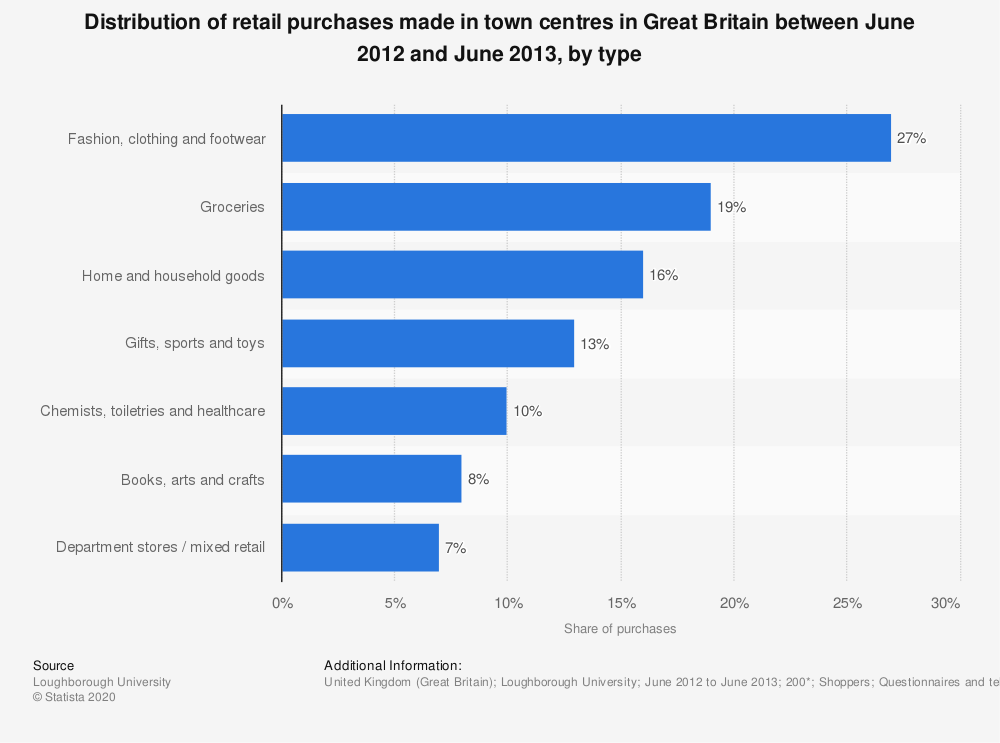 Statistic: Distribution of retail purchases made in town centres in Great Britain between June 2012 and June 2013, by type | Statista