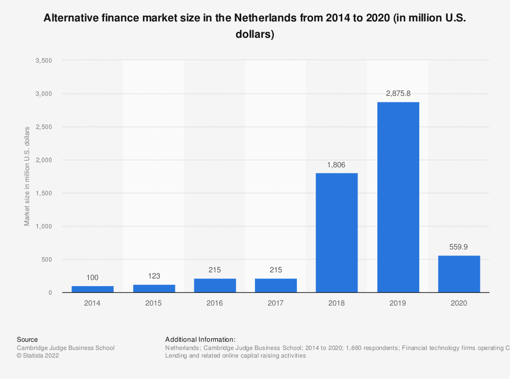 Statistic: Alternative finance market size in the Netherlands from 2012 to 2015 (in million euros) | Statista