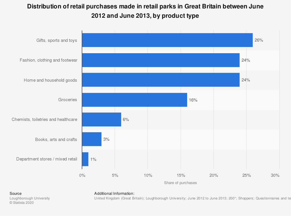 Statistic: Distribution of retail purchases made in retail parks in Great Britain between June 2012 and June 2013, by product type | Statista