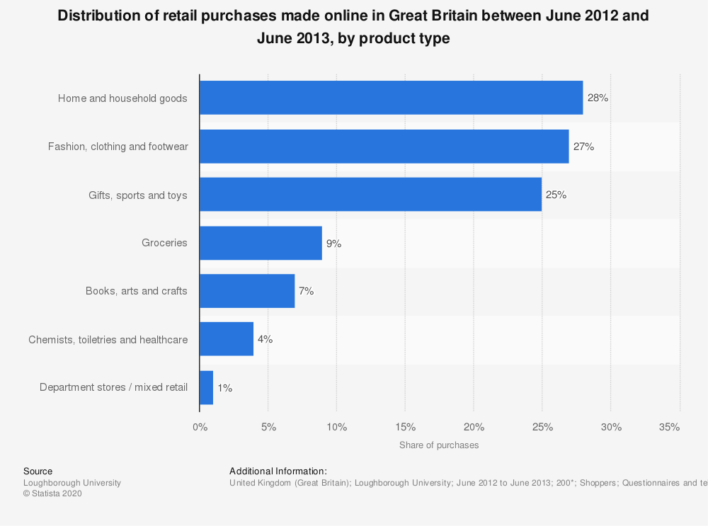 Statistic: Distribution of retail purchases made online in Great Britain between June 2012 and June 2013, by product type | Statista