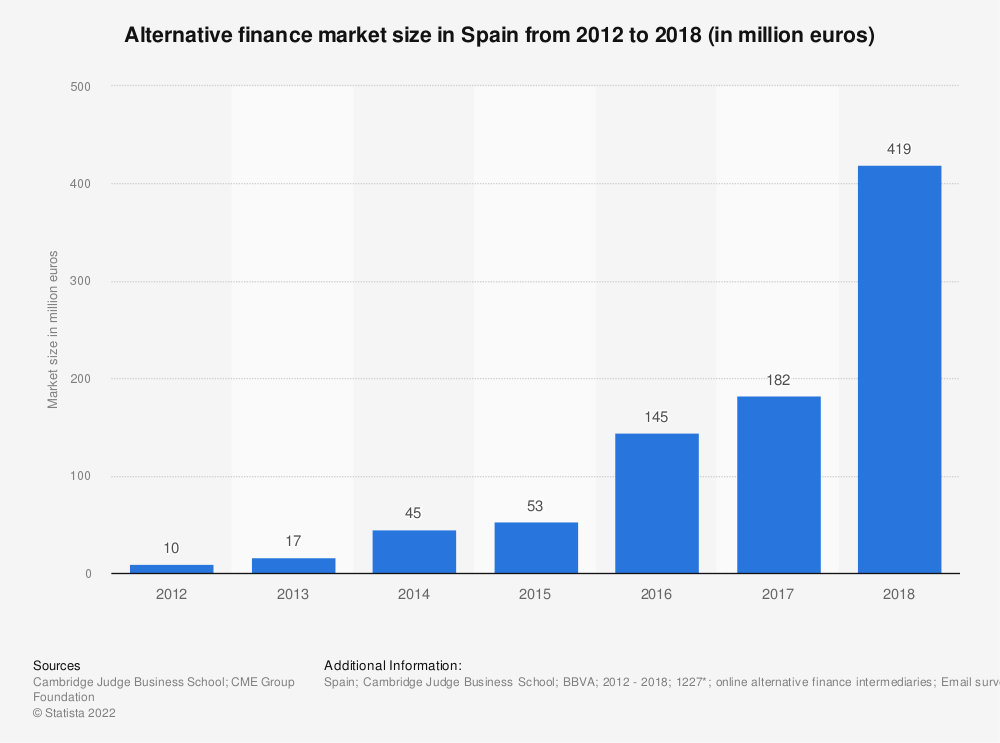 Statistic: Alternative finance market size in Spain from 2012 to 2018 (in million euros) | Statista