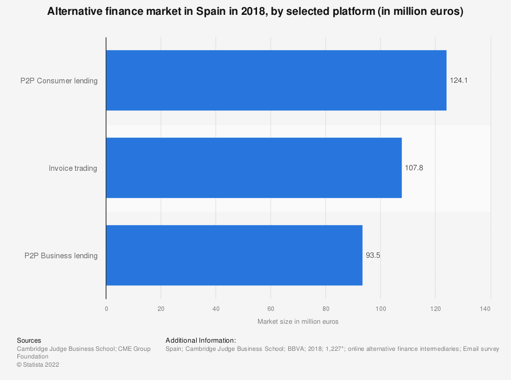 Statistic: Alternative finance market in Spain in 2016, by platform (in million euros) | Statista