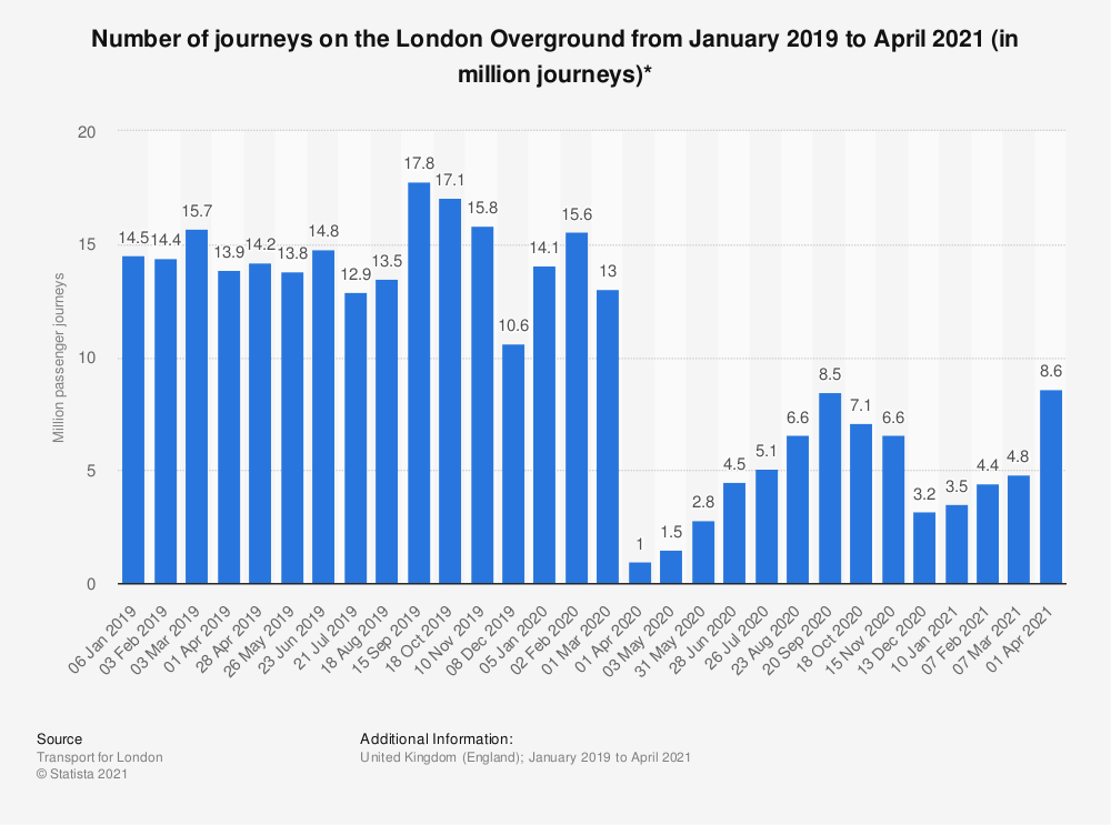 Statistic: Number of journeys on the London Overground from November 2017 to August 2018 (in million journeys)* | Statista