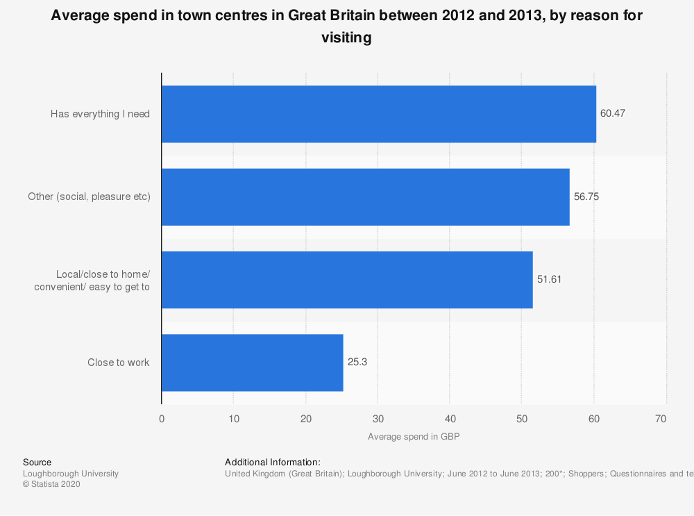 Statistic: Average spend in town centres in Great Britain between 2012 and 2013, by reason for visiting | Statista