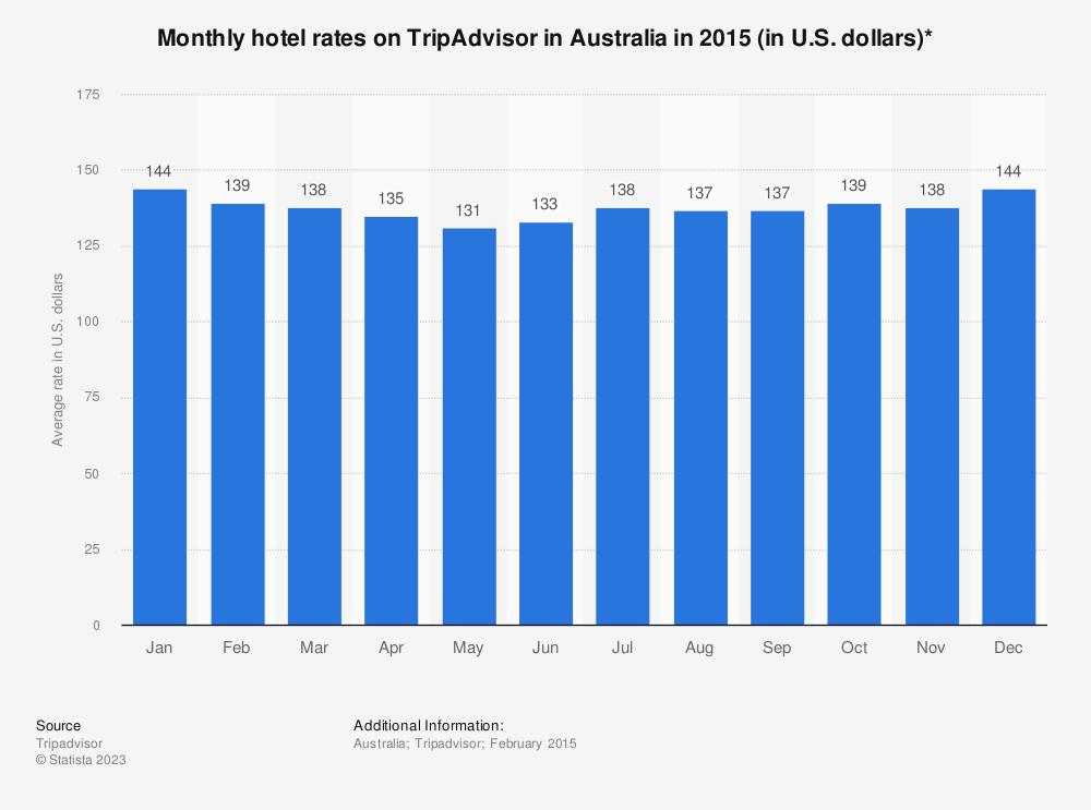 Statistic: Monthly hotel rates on TripAdvisor in Australia in 2015 (in U.S. dollars)* | Statista