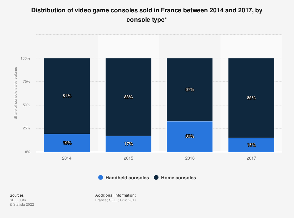 Statistic: Distribution of video game consoles sold in France between 2014 and 2017, by console type* | Statista