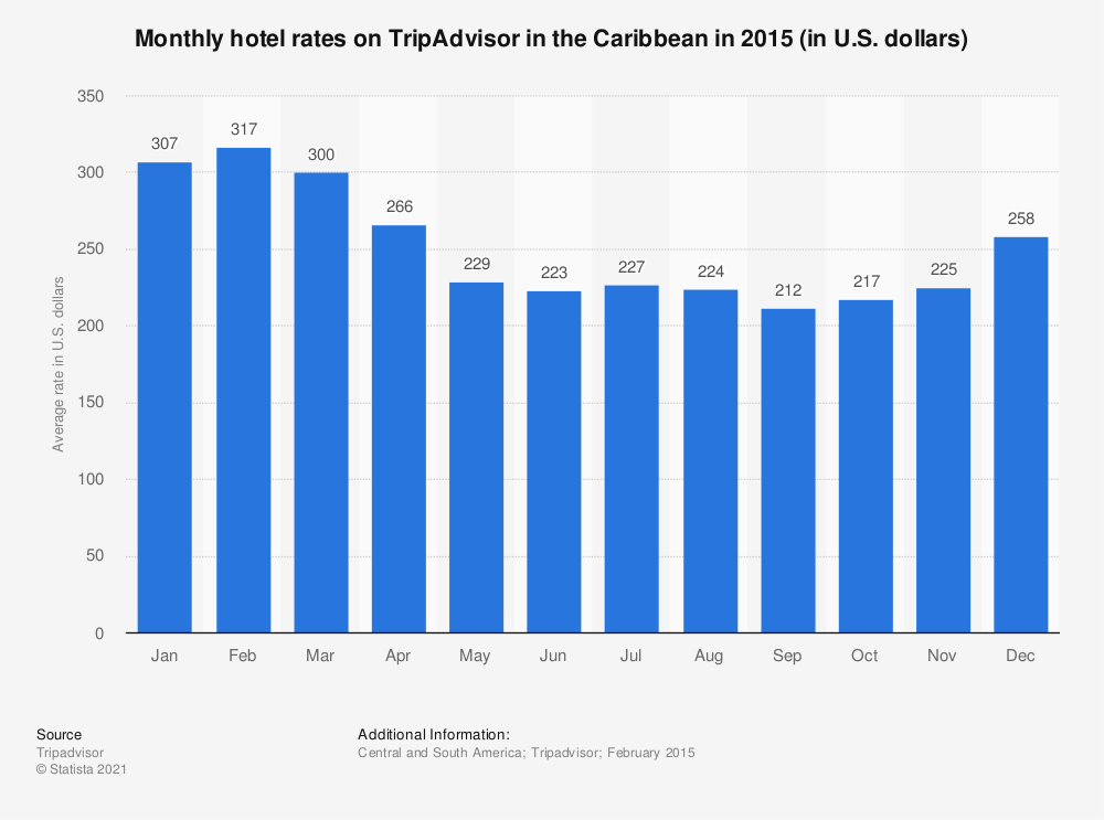 Statistic: Monthly hotel rates on TripAdvisor in the Caribbean in 2015 (in U.S. dollars) | Statista