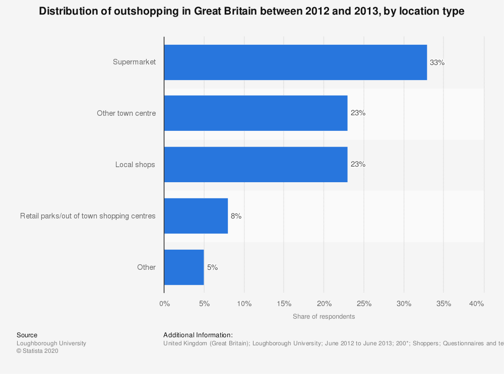 Statistic: Distribution of outshopping in Great Britain between 2012 and 2013, by location type | Statista
