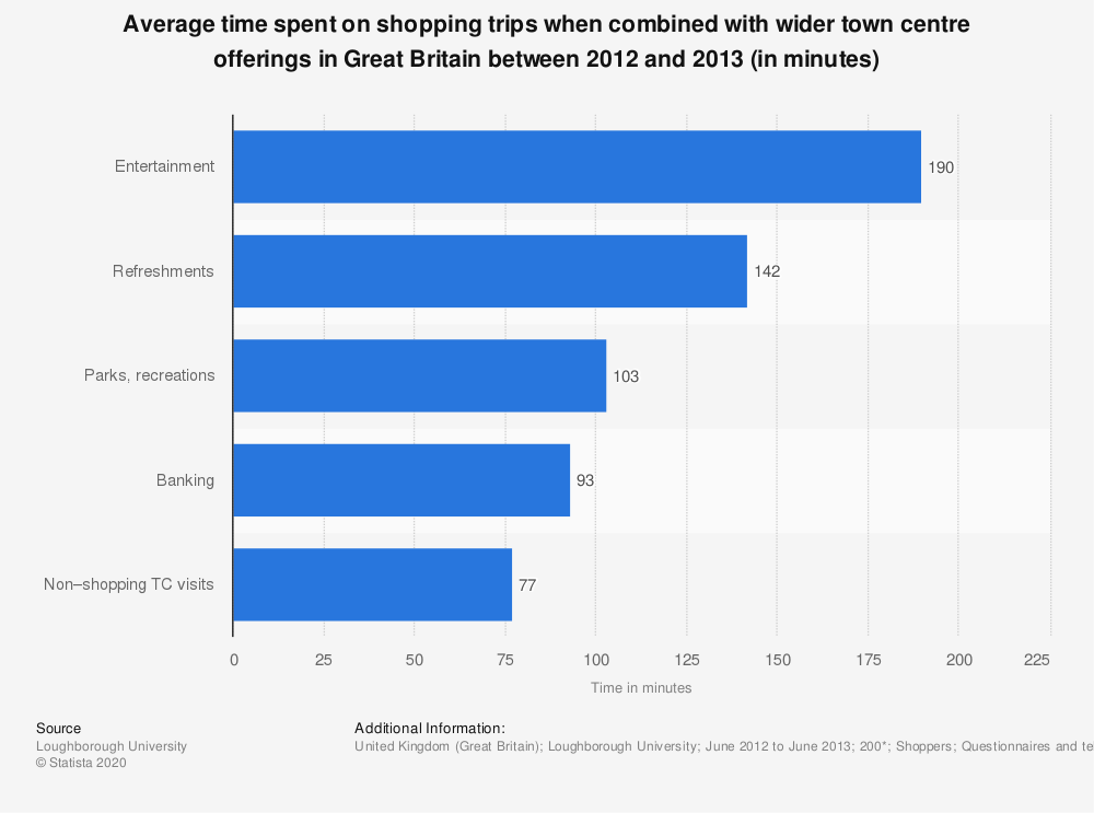 Statistic: Average time spent on shopping trips when combined with wider town centre offerings in Great Britain between 2012 and 2013 (in minutes)  | Statista