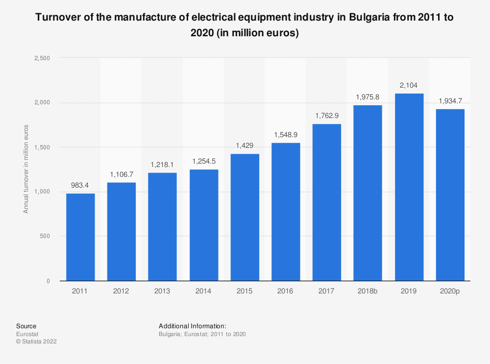 Statistic: Turnover of the manufacture of electrical equipment industry in Bulgaria from 2008 to 2016 (in million euros) | Statista