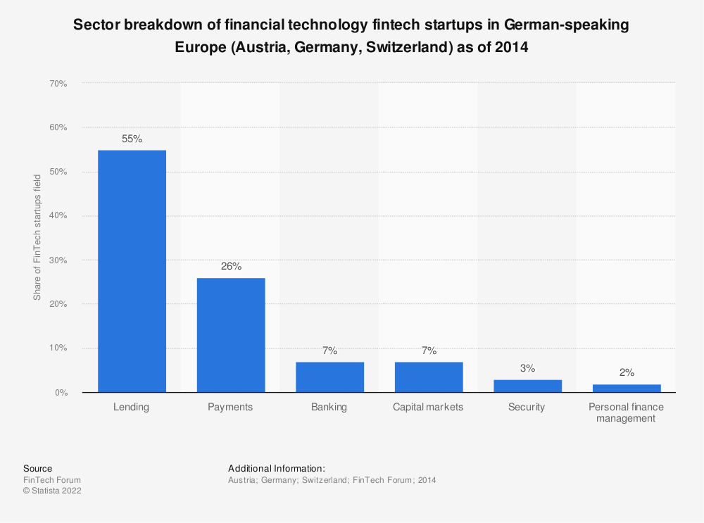 Statistic: Sector breakdown of financial technology fintech startups in German-speaking Europe (Austria, Germany, Switzerland) as of 2014 | Statista