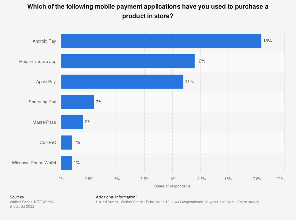 Statistic: Which of the following mobile payment applications have you used to purchase a product in store? | Statista