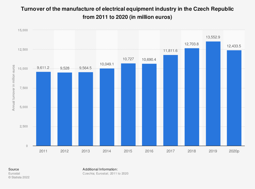 Statistic: Turnover of the manufacture of electrical equipment industry in the Czech Republic from 2008 to 2016 (in million euros) | Statista