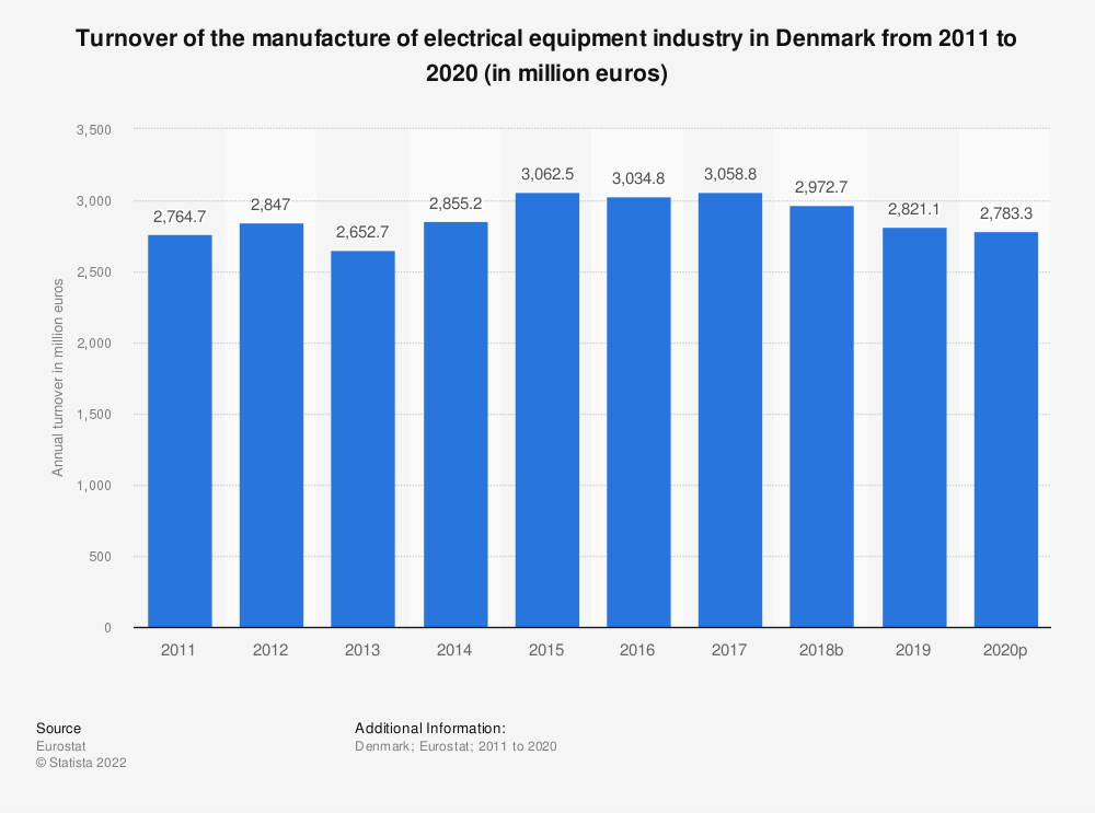 Statistic: Turnover of the manufacture of electrical equipment industry in Denmark from 2008 to 2016 (in million euros) | Statista