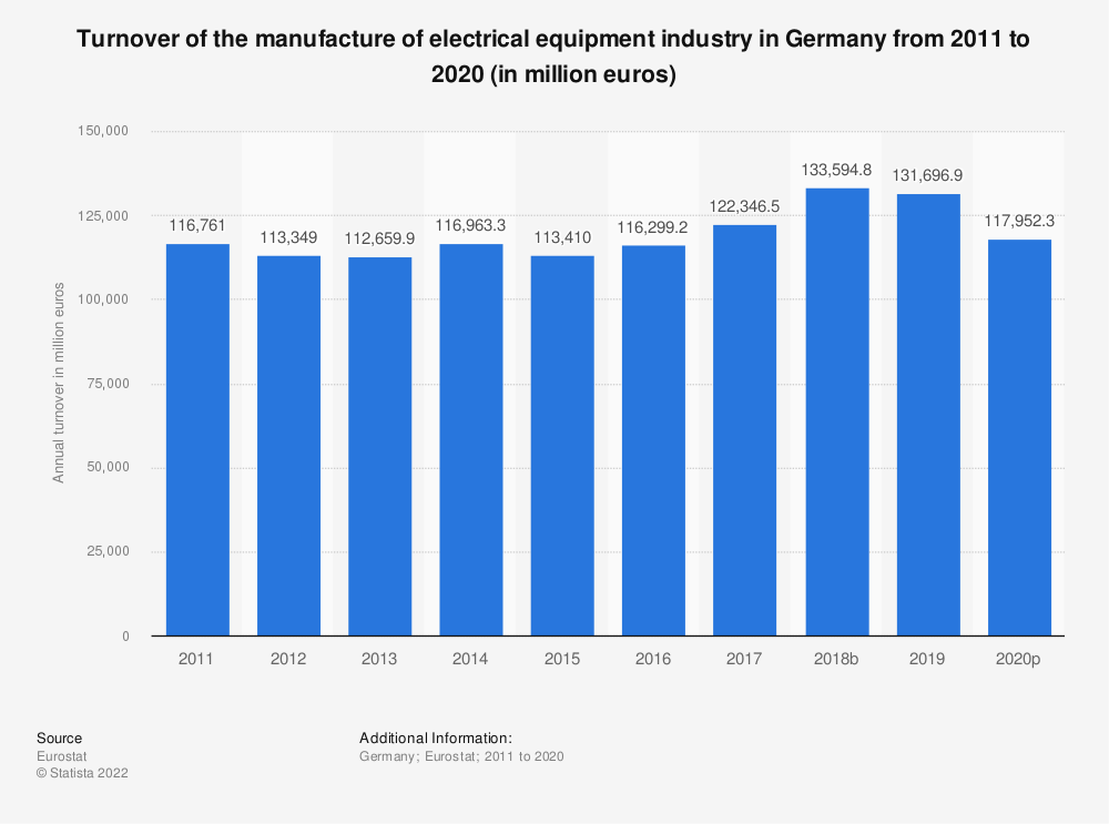Statistic: Turnover of the manufacture of electrical equipment industry in Germany from 2008 to 2017 (in million euros) | Statista