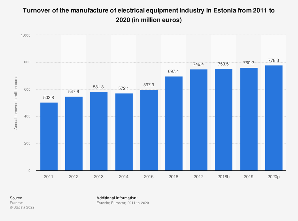 Statistic: Turnover of the manufacture of electrical equipment industry in Estonia from 2008 to 2016 (in million euros) | Statista