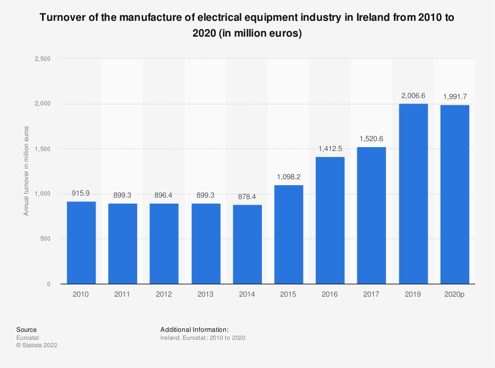 Statistic: Turnover of the manufacture of electrical equipment industry in Ireland from 2008 to 2016 (in million euros)   Statista