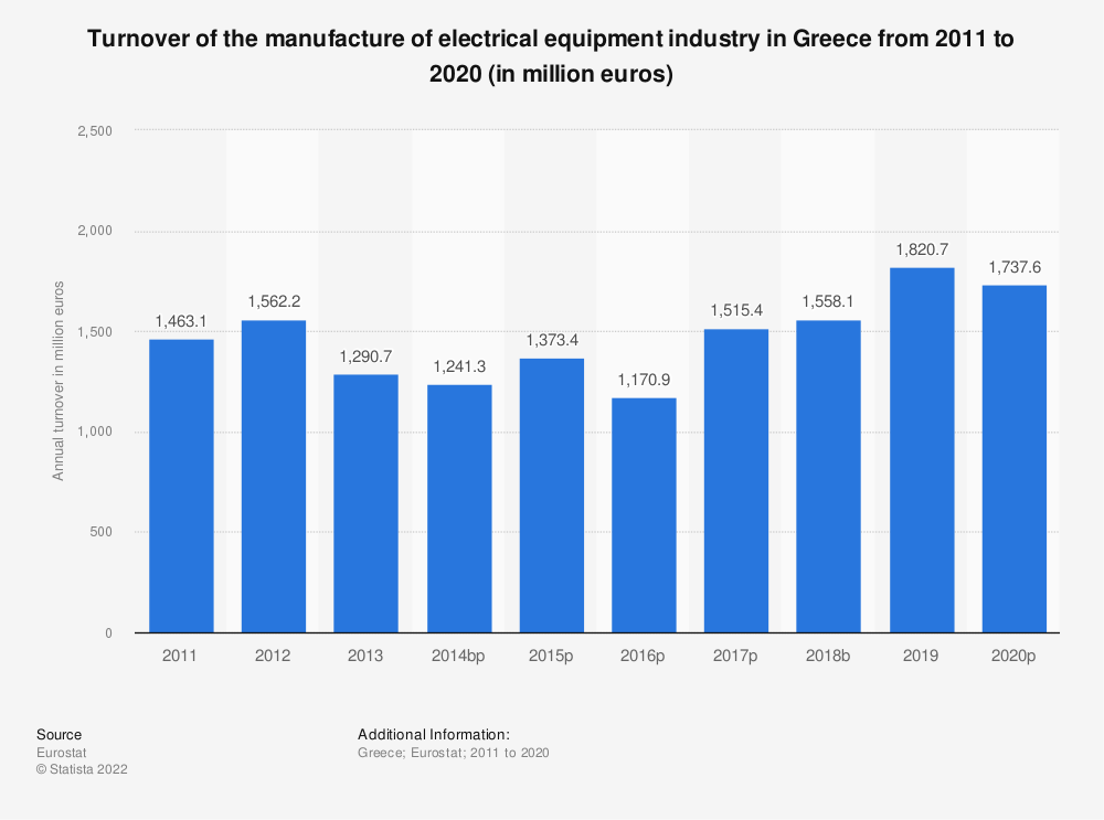 Statistic: Turnover of the manufacture of electrical equipment industry in Greece from 2008 to 2016 (in million euros) | Statista