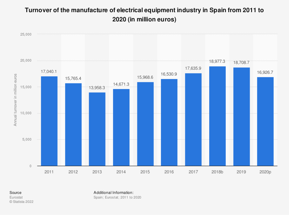 Statistic: Turnover of the manufacture of electrical equipment industry in Spain from 2008 to 2016 (in million euros) | Statista