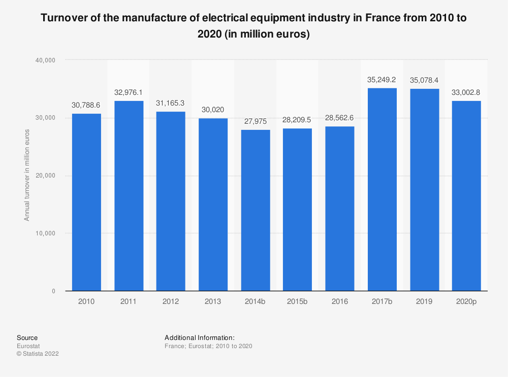 Statistic: Turnover of the manufacture of electrical equipment industry in France from 2008 to 2016 (in million euros) | Statista