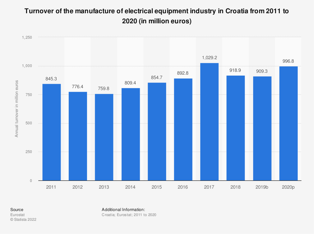 Statistic: Turnover of the manufacture of electrical equipment industry in Croatia from 2008 to 2016 (in million euros) | Statista