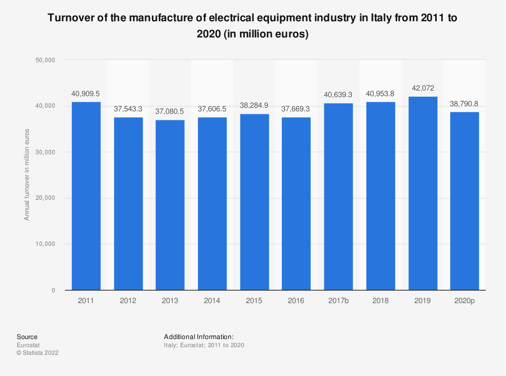 Statistic: Turnover of the manufacture of electrical equipment industry in Italy from 2008 to 2016 (in million euros) | Statista