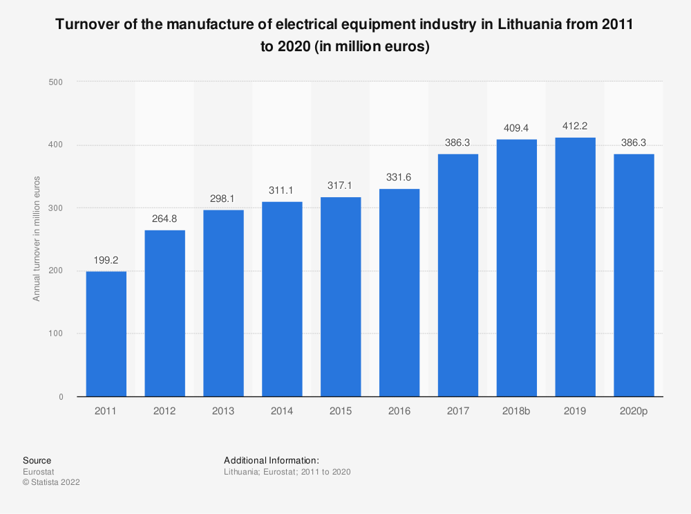 Statistic: Turnover of the manufacture of electrical equipment industry in Lithuania from 2008 to 2016 (in million euros)   Statista